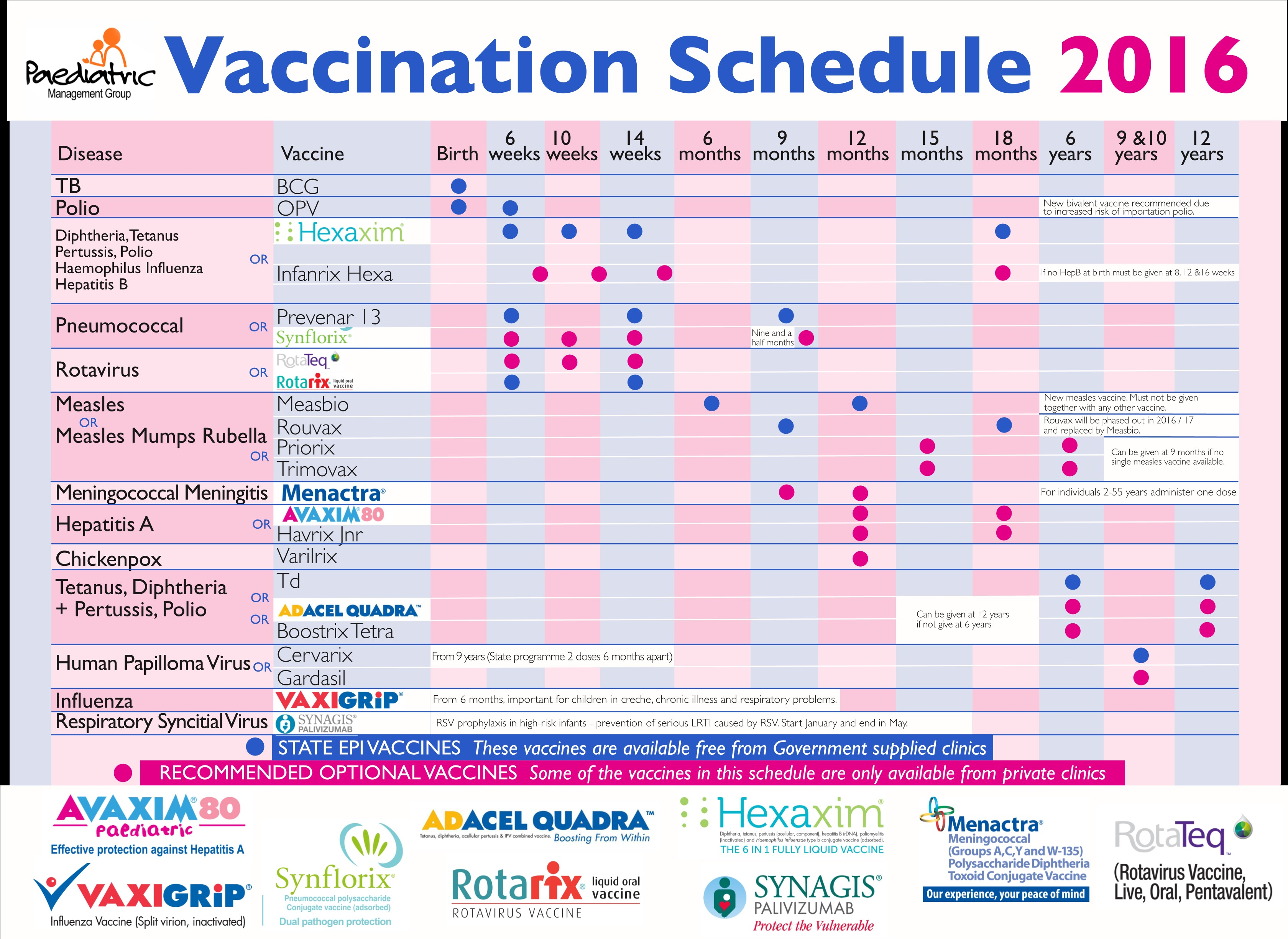 well child visit template - vaccination time table