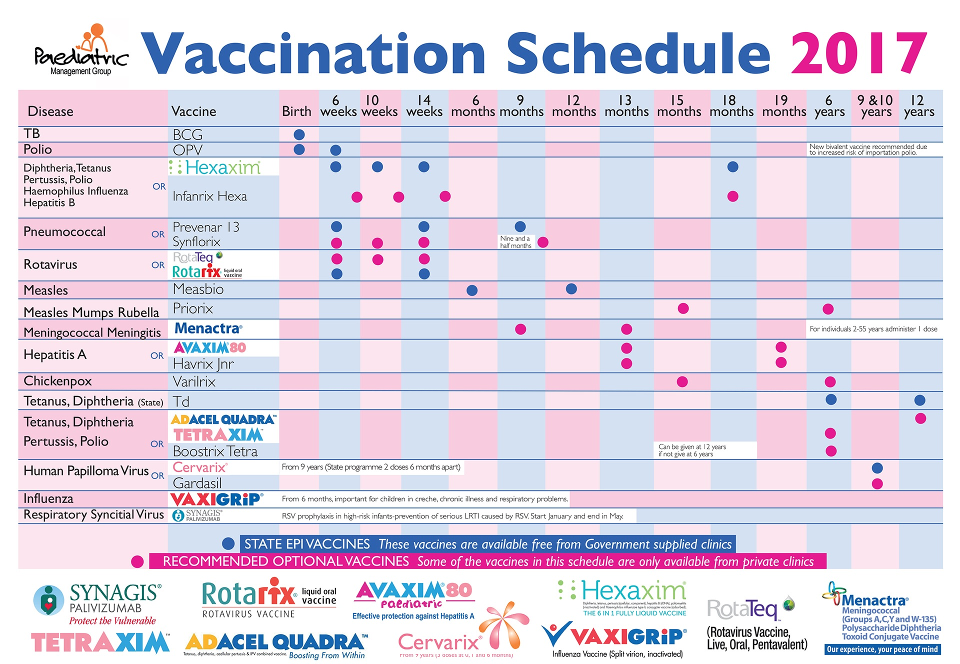 puppy and dog vaccination schedule